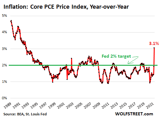 """fed's-favorite-lowball-inflation-gauge-is-red-hot,-not-seen-in-decades,-even-without-the-""""base-effect""""-