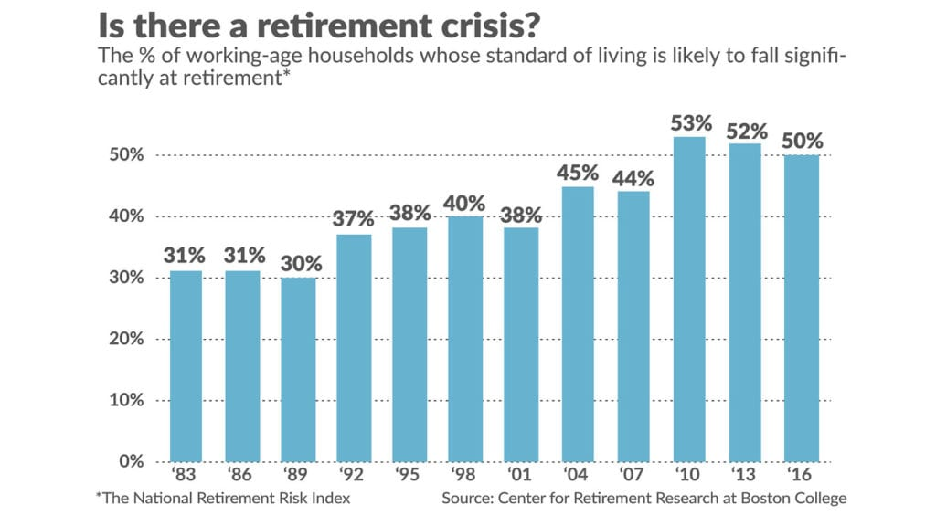 Chart illustrating retirement risk index helps determine whether there really is a retirement crisis