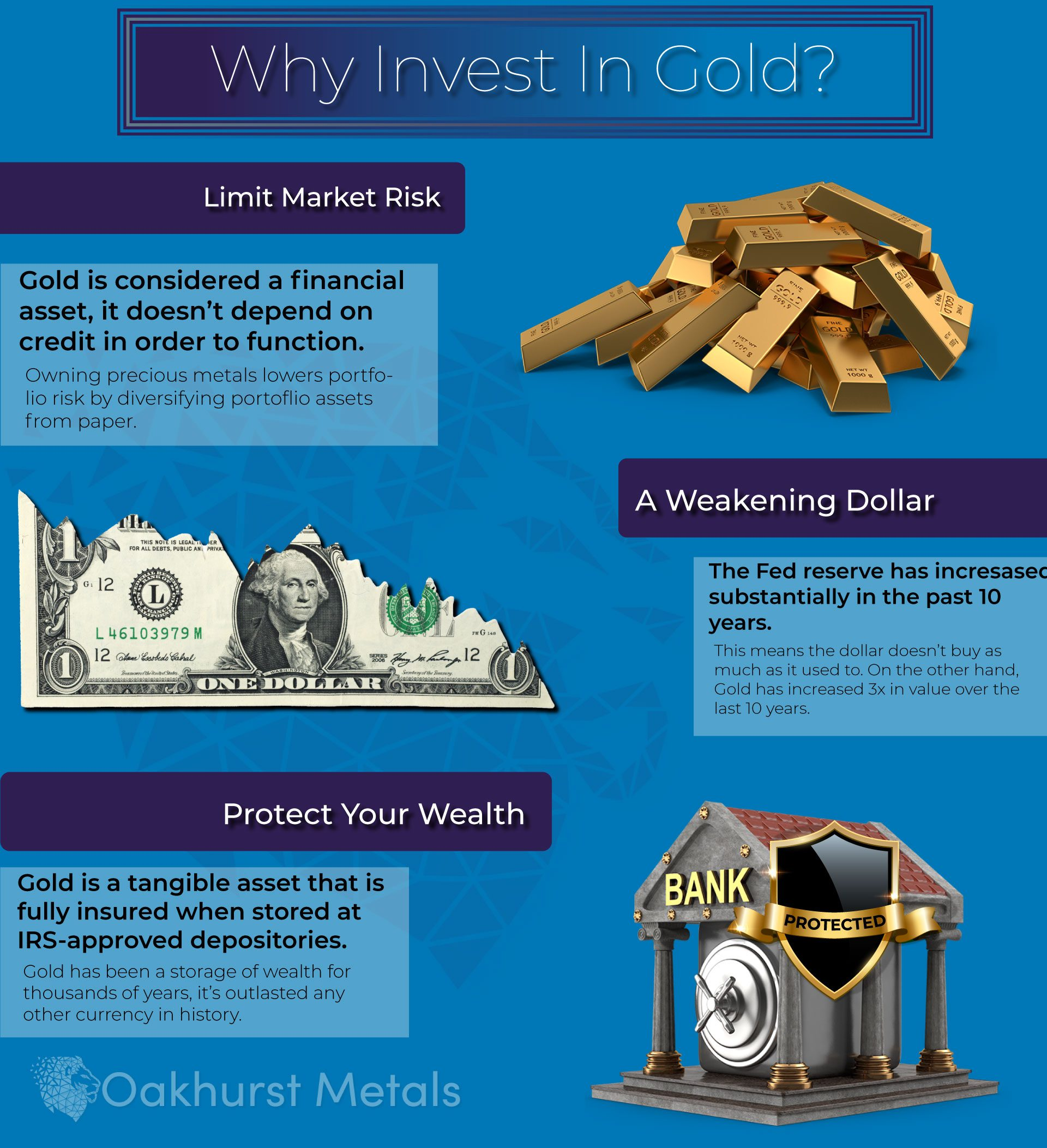 Infographic listing common reasons for investing in gold including limiting market risk and the weakening US dollar